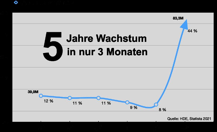 Online Handel Wachstum in Deutschland